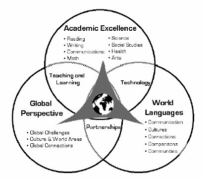 Venn diagram showing overlapping spheres of Academic Excellence, Global Perspective, and World Languages